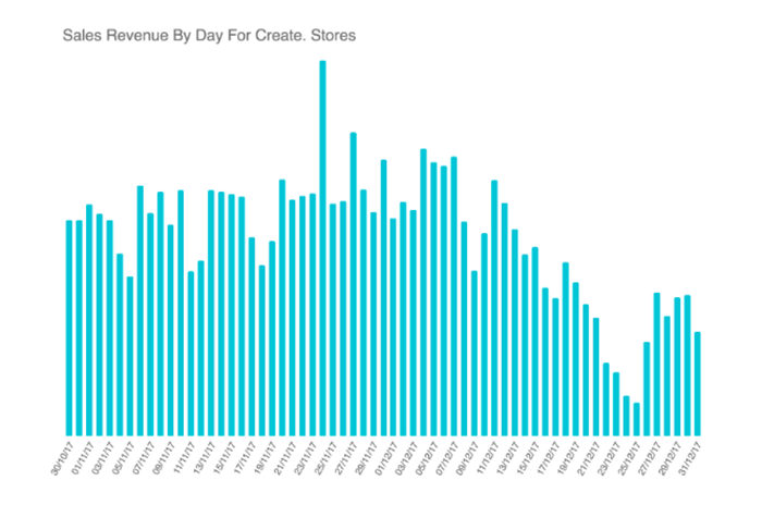 Sales Revenue By Day For Create. Stores