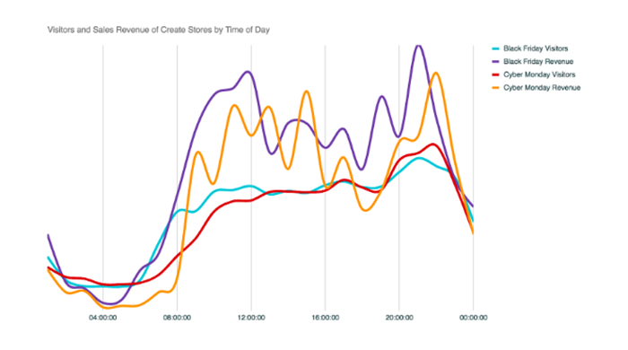 Visitors and Sales Revenue of Create Stores by Time of Day
