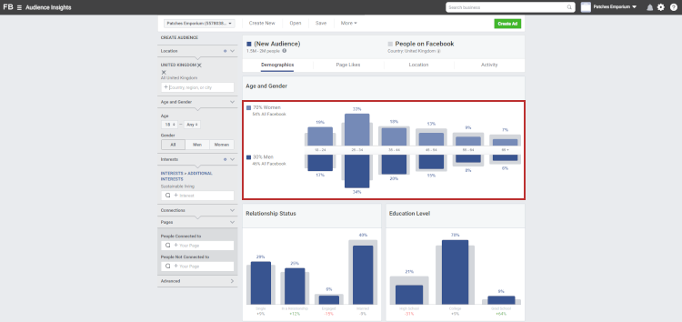 Chart changes in Facebook's Audience Insights Tool