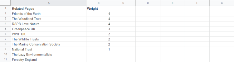 Weighted Facebook Research Spreadsheet