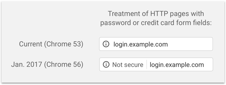 Screenshot of secure and non secure logins